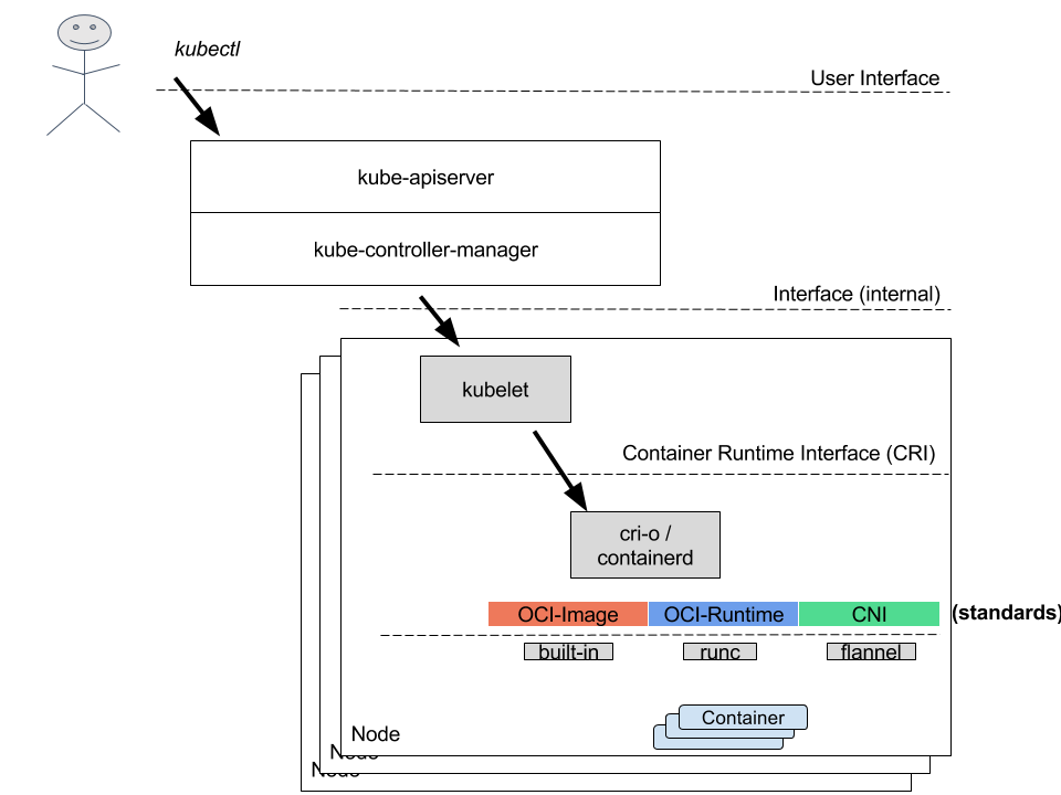 How a Container Runtime is using CNI • Konstantinos Karampogias